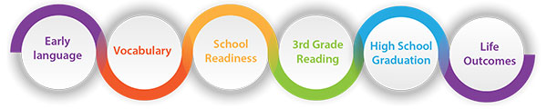 Image of a line curving around circles with the following words in them Early Language, Vocabulary, School Readiness, 3rd Grade Reading, High School Graduation, Life Outcomes